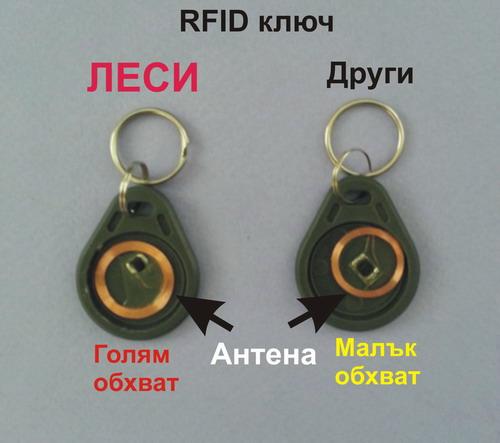 RFID чипове с по-голям обхват